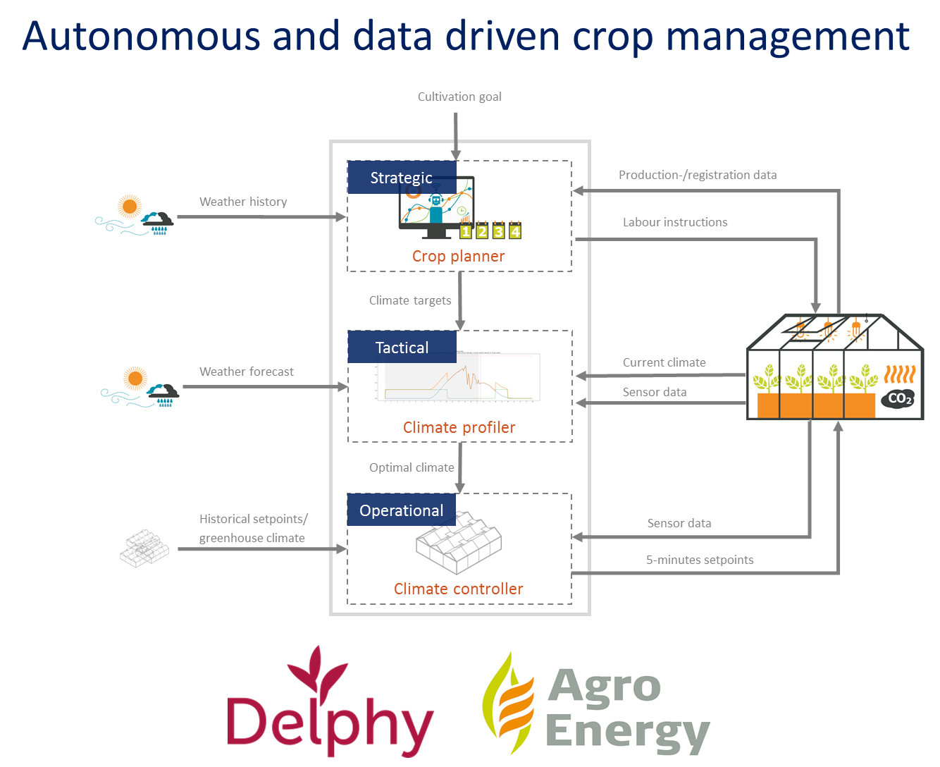 Delphy and AgroEnergy